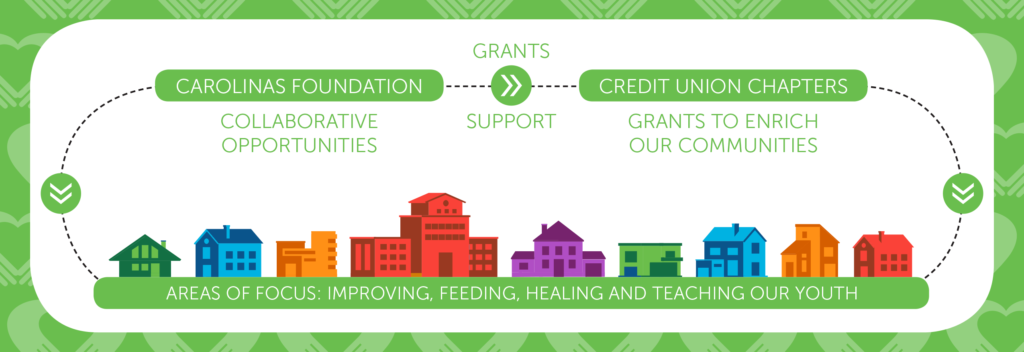 Carolinas Foundation grants support to Credit Union which impacts our Areas of Focus: Improving, Feeding and Healing and Touching Our Youth